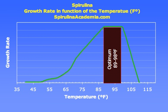 Spirulina grow Rate - temperature